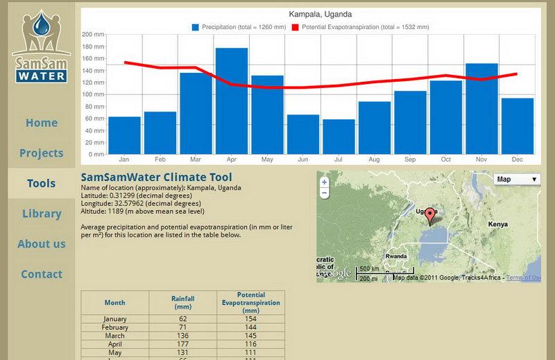 SamSamWater Climate Tool